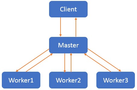 Master Worker 模式