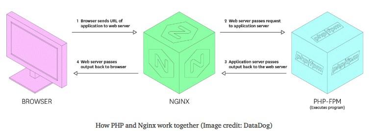 Nginx 和 PHP 的关系