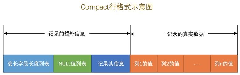 MySQL InnoDB COMPAT 行格式结构