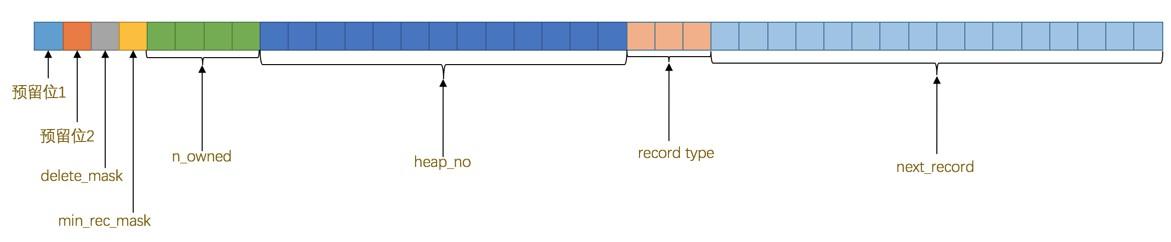 MySQL InnoDB COMPAT 行格式头信息