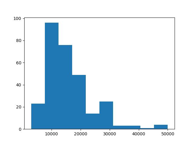 薪资统计结果直方图