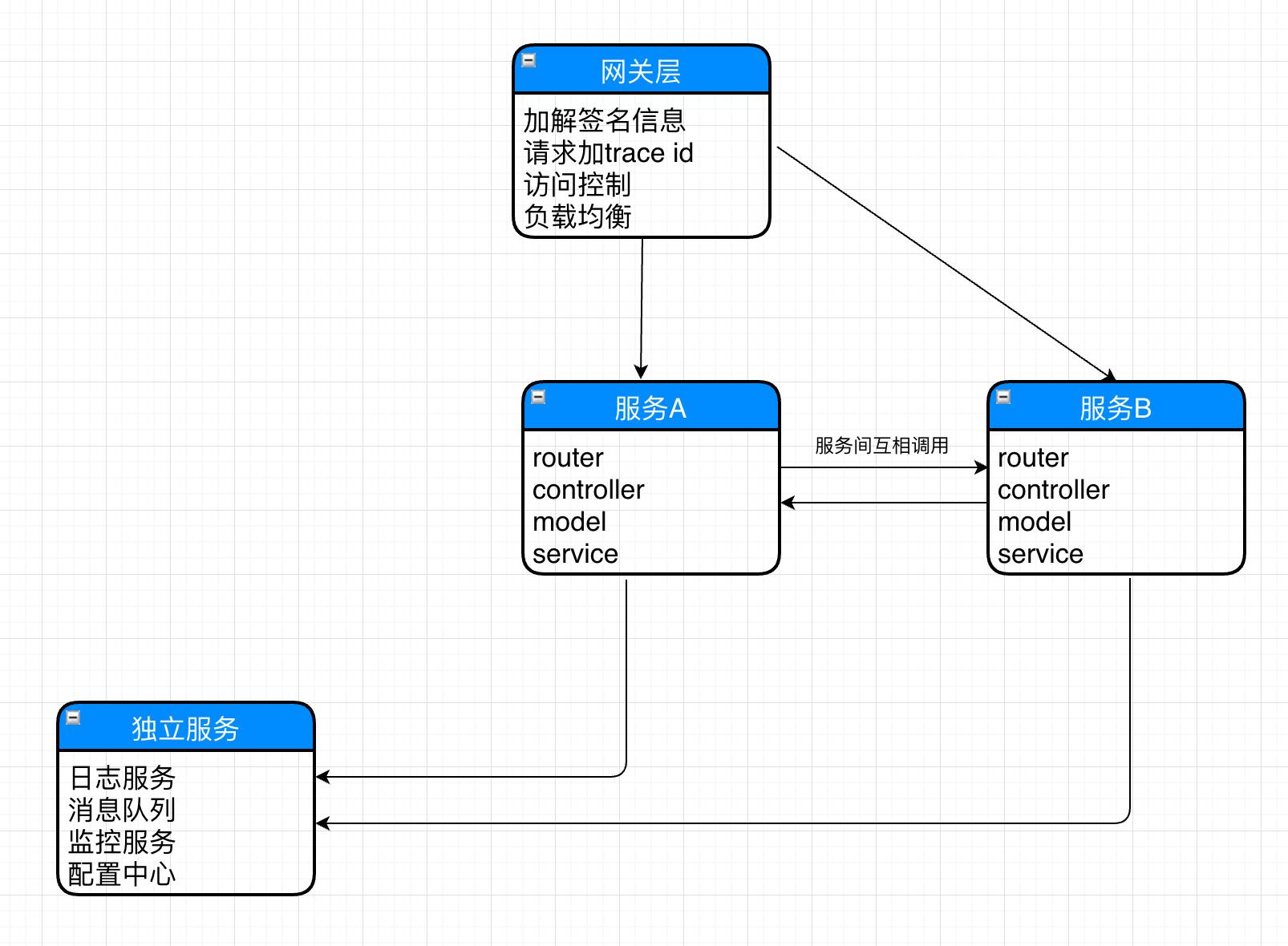 入门级微服务架构图